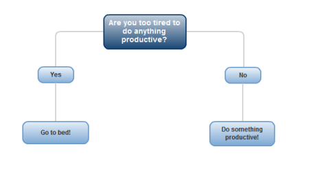 Soon, I shall be the most productive person ever!